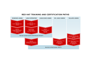 Red Hat Training Paths