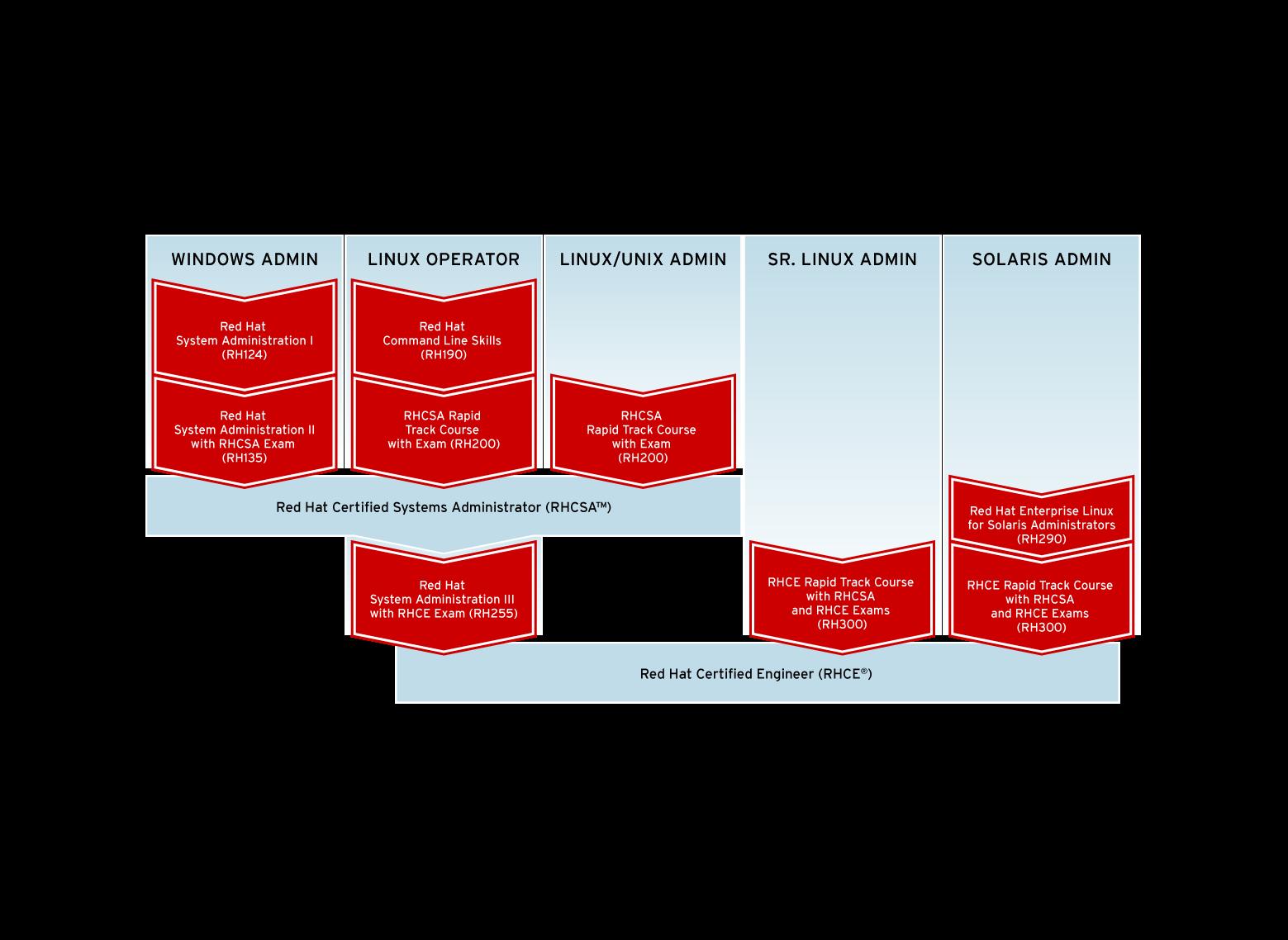 Education zhmurko systems integrator ukraine red hat training paths xflitez Images