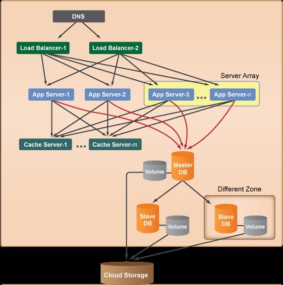 three-tier-cloud-architecture5