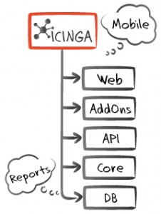icinga_features