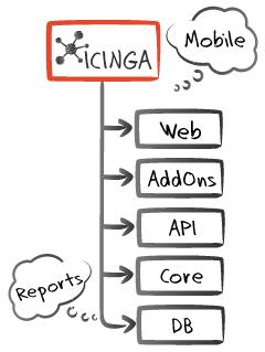 Icinga2 Monitoring | Zhmurko Systems Integrator – Ukraine